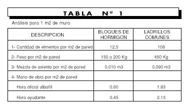 Tabla 1 de Ventajas en el uso de bloques de hormigón