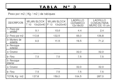Tabla 3 de Ventajas en el uso de bloques de hormigón