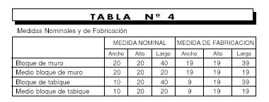 Medidas nominales de fabricación de los bloques de cemento de hormigón