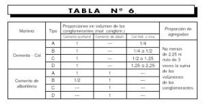dosificaciones norma IRAM 11556